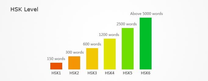 HSK levels